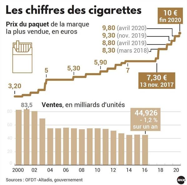 prix du tabac en france
