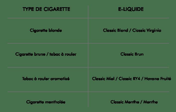 correspondance cigarette e-liquide